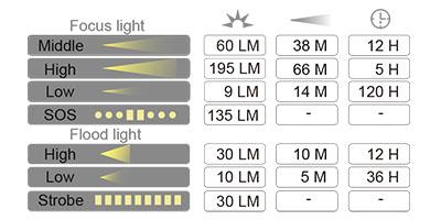 چراغ پیشانی سانری یودو 3